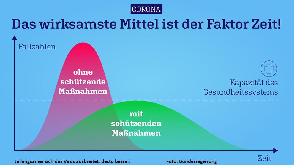 Maßnahmen zur Eindämmung des Corona-Virus  –  Einstellung des Sportbetriebs im BRC Ägir vorerst bis zum 19.04.2020